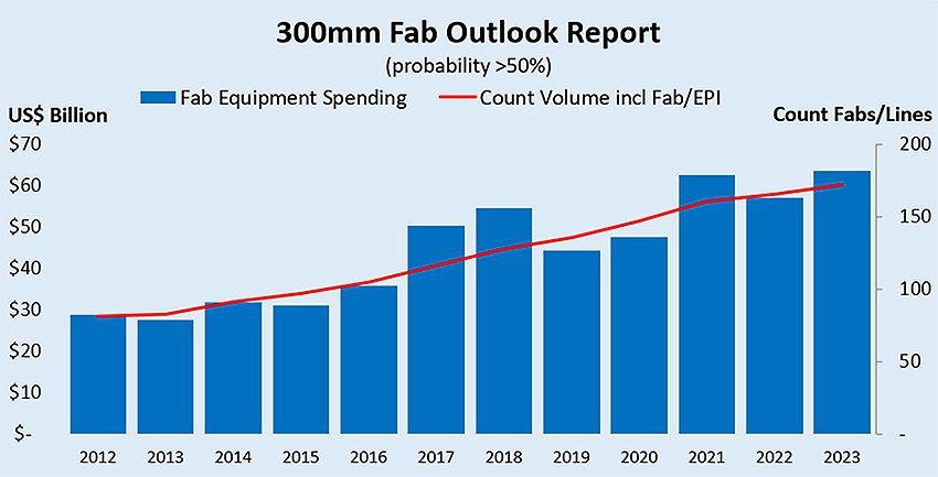 2012-2023年晶圓廠設備支出與晶圓廠/生產線數目;為發展可能性高的計畫。 ...