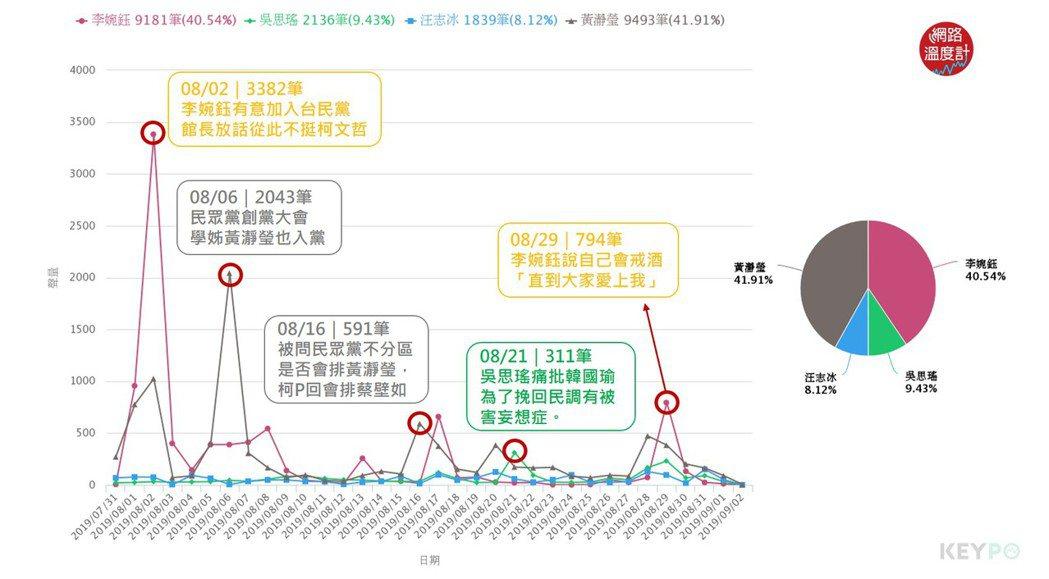 聲量趨勢/KEYPO大數據關鍵引擎(分析區間:2019年07月31日-2019年...