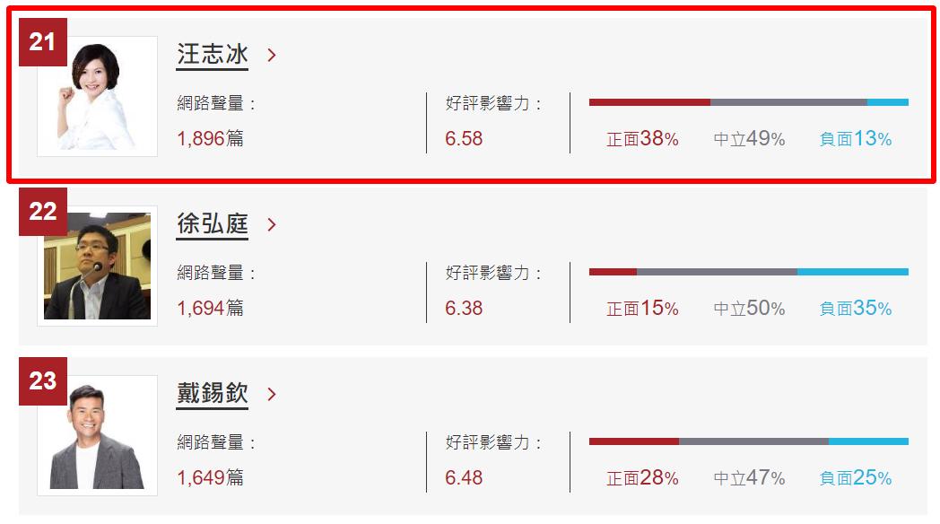 網路口碑-台北市議員。 圖/DailyView網路溫度計
