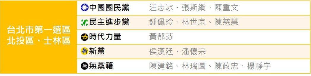 現任台北市北投士林區的議員,就有7位非國、民兩黨推薦。 圖/DailyView網...