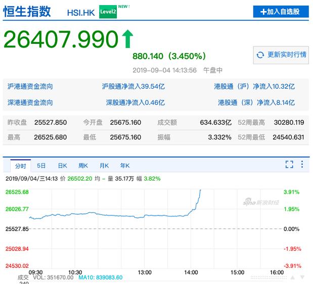 港股連跌兩日後,今日開高走高,午盤中漲逾800點,至26,407.99。消息傳出...