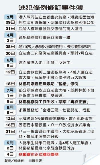 逃犯條例修訂事件簿 製表/賴錦宏