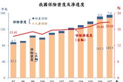 台灣人到底多愛買保險?這些數據會說話
