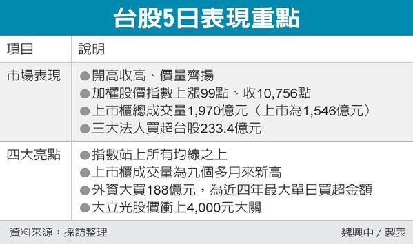 台股5日表現重點 圖/經濟日報提供