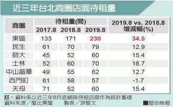 近三年台北商圈店面待租量資料來源/屋比房屋 製表/游智文