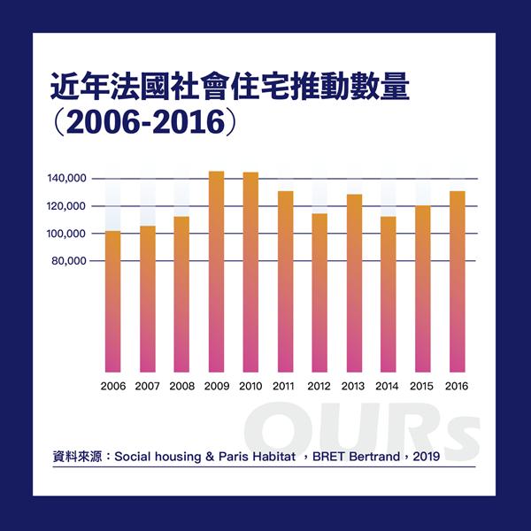 近年法國社會住宅推動數量,政策不受政權更迭而轉彎。 表/OURs都市改革組織提供,翁家德製;來源/Social housing & Paris Habitat, BRET Bertrand, 2019.