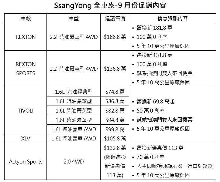 SsangYong全車系-9月份促銷內容。 圖/SsangYong提供