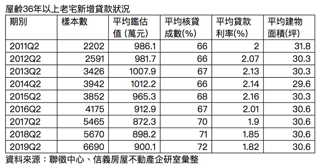 屋齡36年以上老宅新增貸款表。圖/信義房屋提供