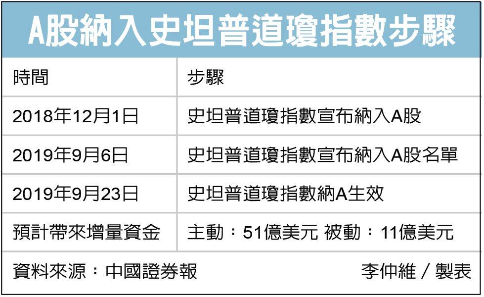 史坦普道瓊7日將宣布納入A股名單,並於9月23日生效。圖/世界日報提供