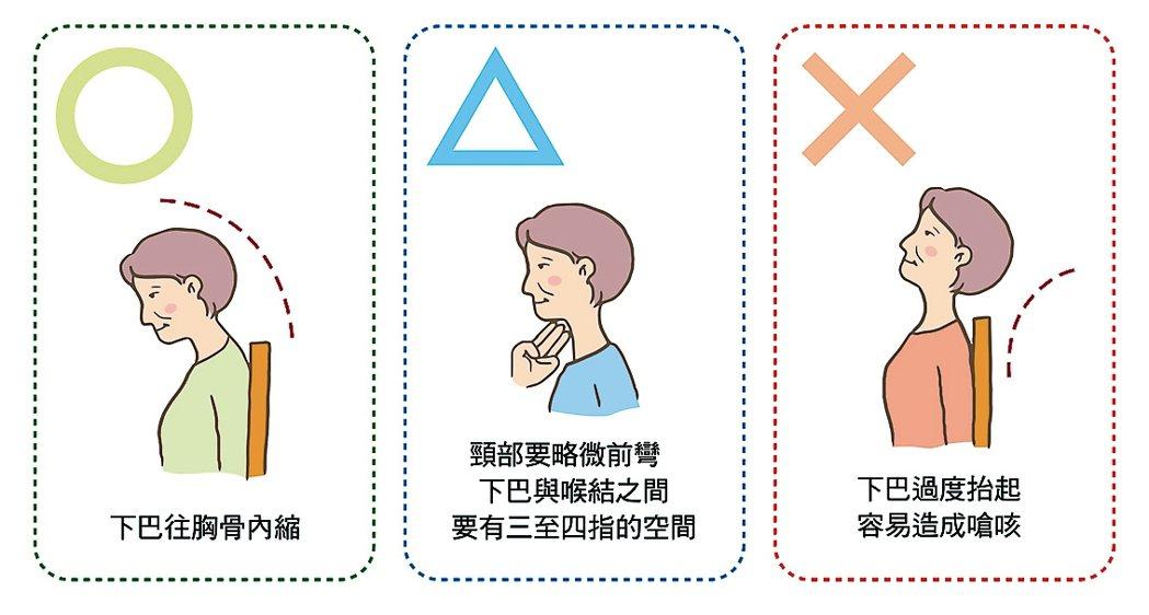 怎樣的姿勢進食才安全?正確的頭部擺位可以避免誤吸,甚至幫助進食,可以在語言治...