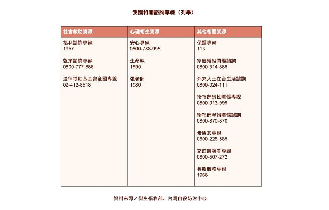 我國心理求助資源。圖/衛福部、台灣自殺防治中心