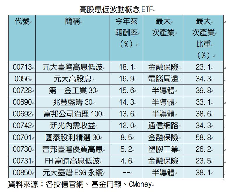 訴求高股息低波動的台股相關ETF。