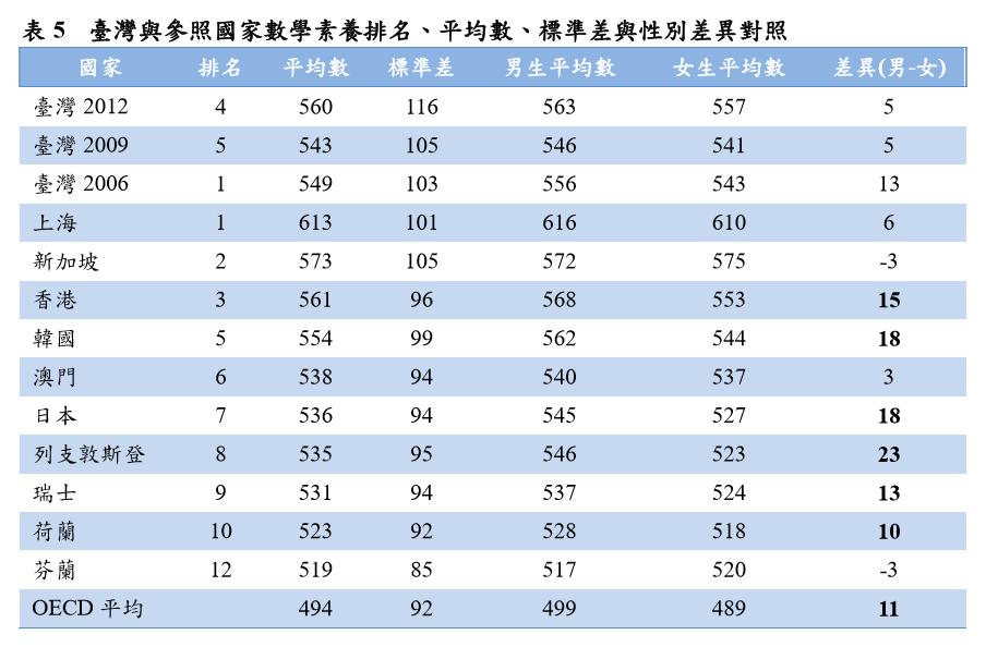 值得注意的是,臺灣個別學生間數學素養的差異(標準差)一直在擴大。