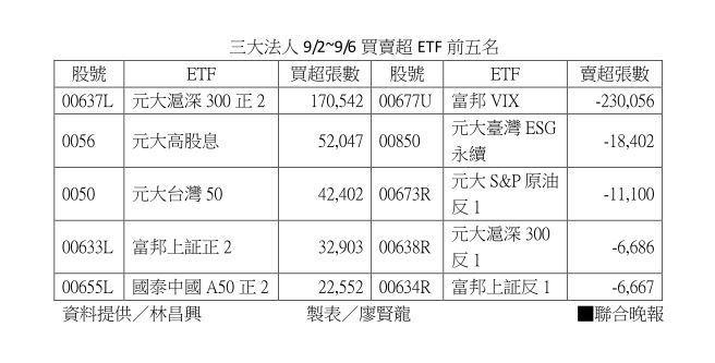 三大法人9/2~9/6買賣超ETF前五名