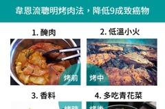 聰明烤肉四部曲 減少九成以上致癌物