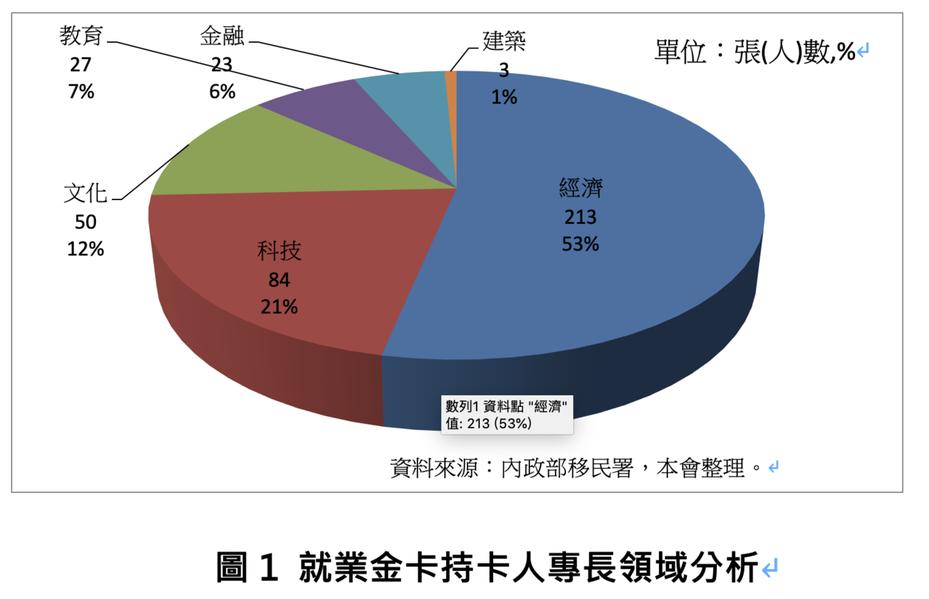 金卡持卡者以專長領域別分析,經濟領域人數為213人最多,占總核發數的53%,另依次為科技領域84人(21%)、文化領域50人(12%)、教育領域27人(7%)、金融領域23人(6%)。圖/國發會提供