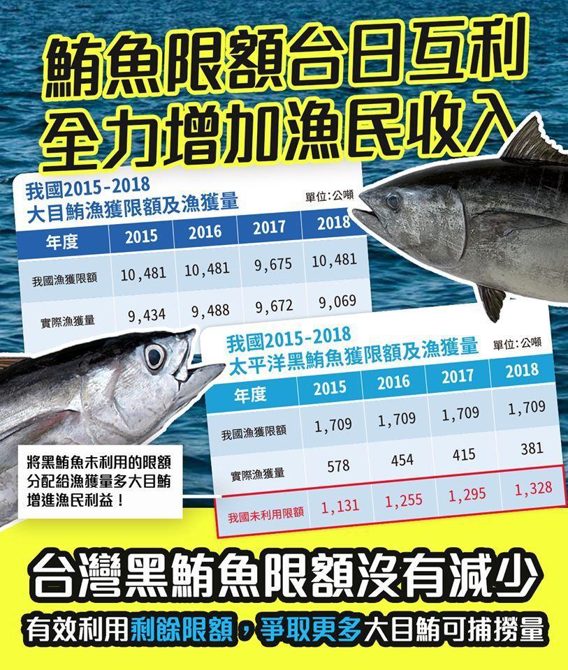 農委會主委陳吉仲今晚在臉書發文,指台日交換黑鮪、大目鮪限額,可增加漁民實際收入。...