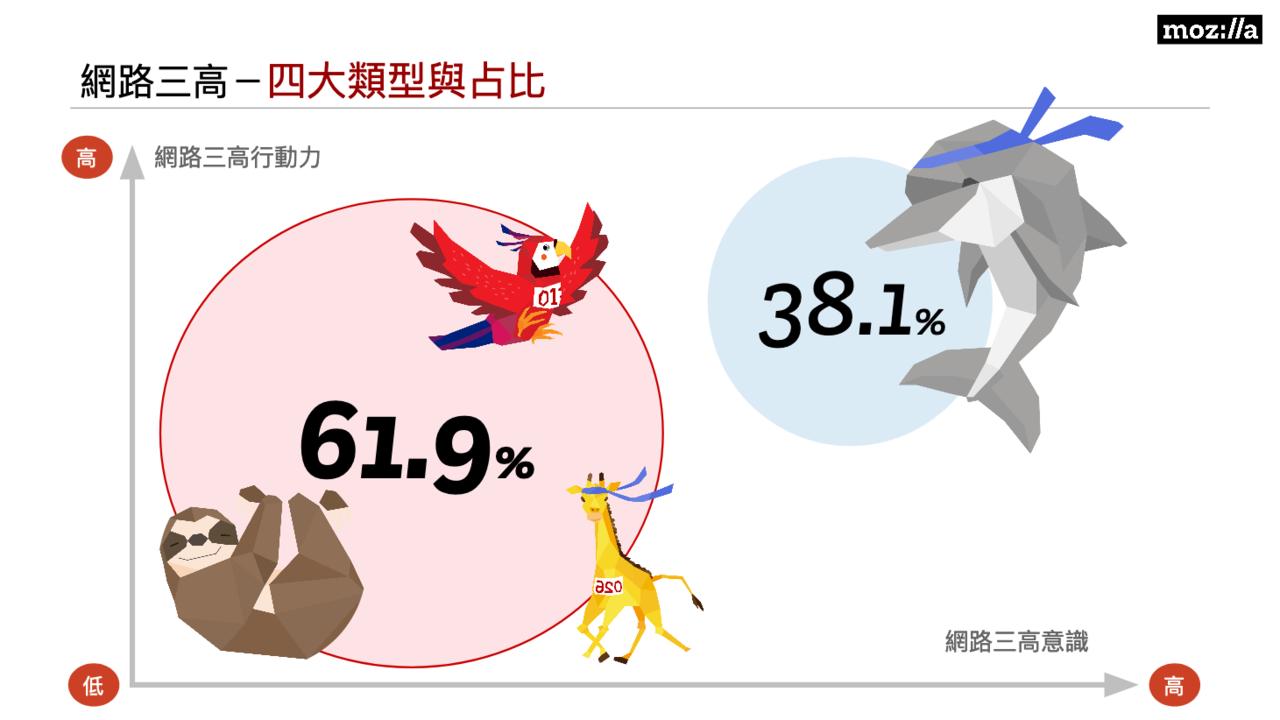 調查結果顯示,61.9%受訪者缺乏對網路三高問題的意識與改進的行動力。圖/Moz...