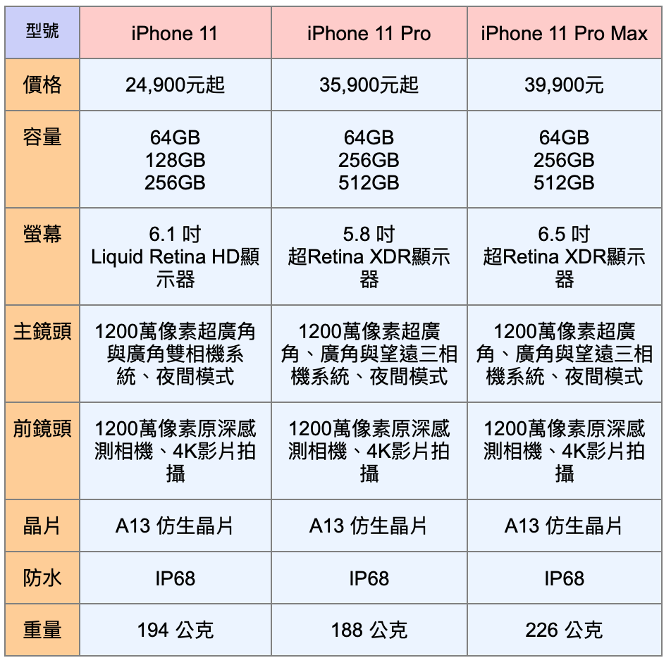 iPhone 11、iPhone 11 Pro、iPhone 11 Pro Ma...