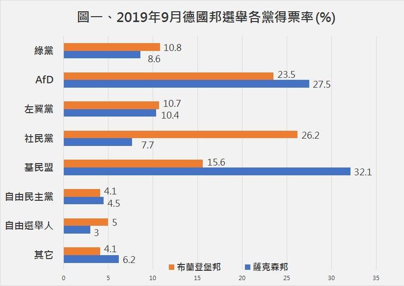 AfD分別以23.5%與27.5%的多數得票率,在這兩個德東邦中穩居於第二名;左...