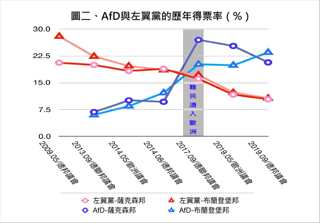 左翼黨與AfD的得票率在2015年的移難民危機後出現「死亡交叉」;初步歸納其原因...