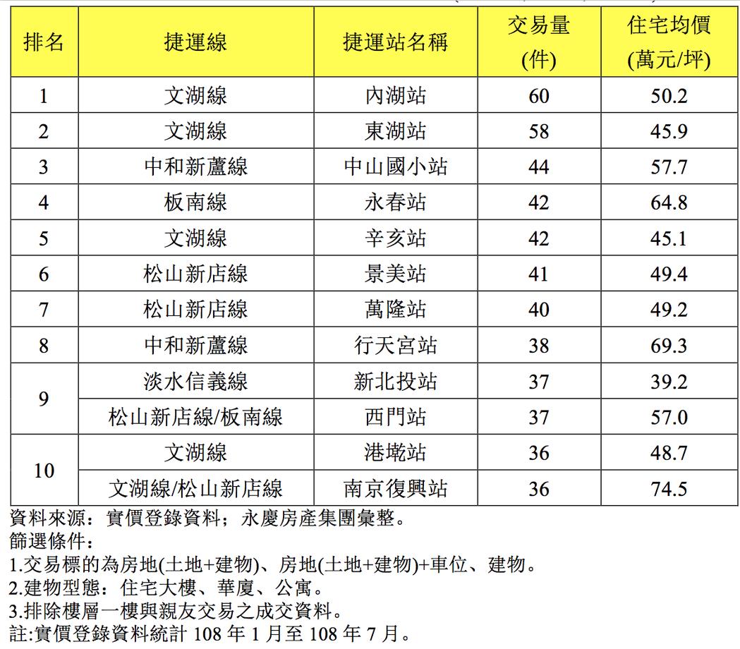 1~7月台北市十大熱銷捷運站整理表。圖/永慶房屋提供