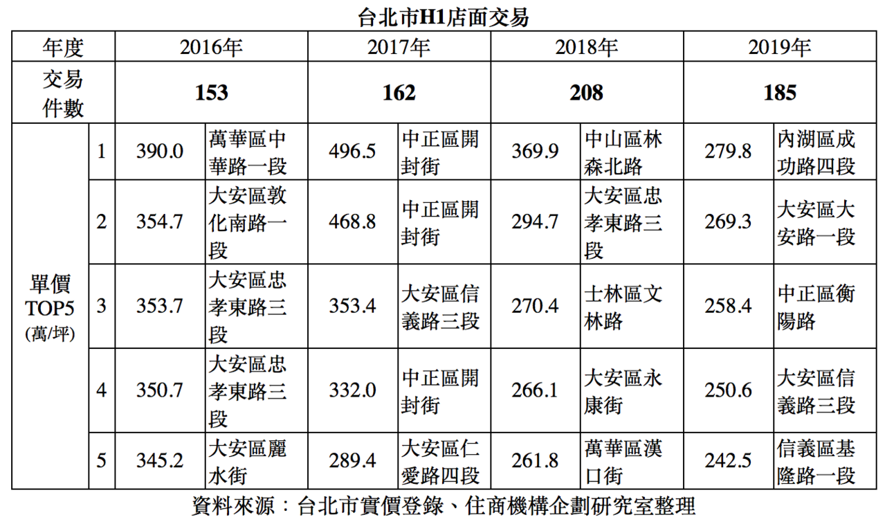 台北市H1店面交易表。圖/住商機構企劃研究室提供