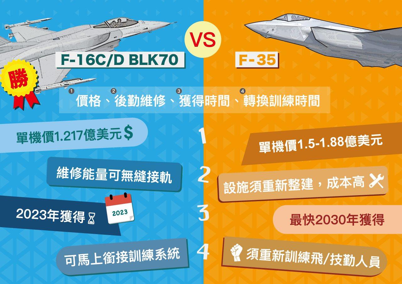 國防部今天透過官網發佈F-16V採購說明,首度説明我國現階段放棄對美申購F-35...