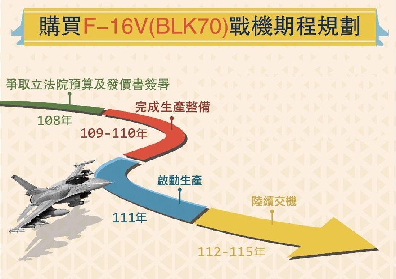 國防部今天透過官網發佈F-16V採購說明。圖/國防部