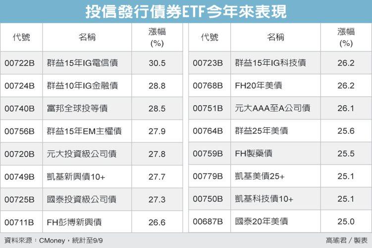 投信發行債券ETF今年來表現 圖/經濟日報提供