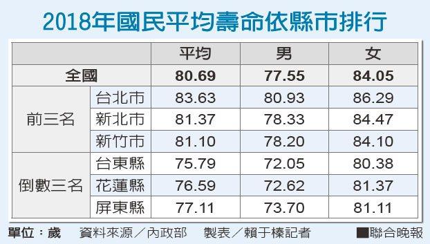 2018年國民平均壽命依縣市排行資料來源/內政部 製表/賴于榛記者