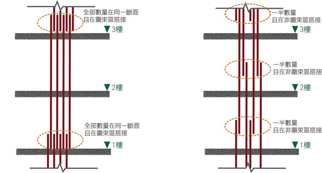 左圖:921倒塌房屋,柱鋼筋於同一斷面且在圍束區搭接。右圖:較佳的搭接工法,一半...
