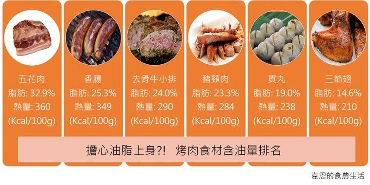 臉書農業粉專「韋恩的食農生活」版主韋恩整理出六大高油脂的烤肉食材,提醒民眾多留意...