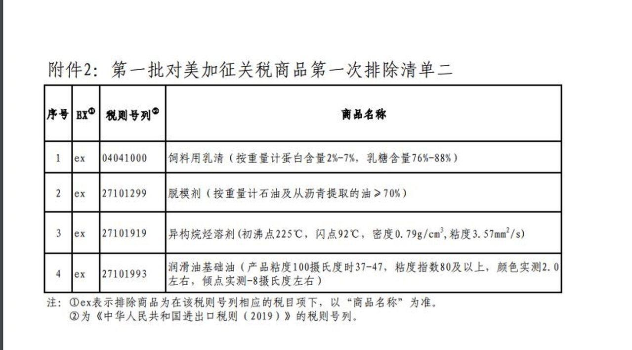 圖/第一批對美加徵關稅商品第一次排除清單二