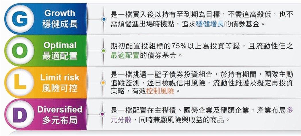 富邦3年到期亞洲美元債券基金的四大特色。 富邦投信/提供