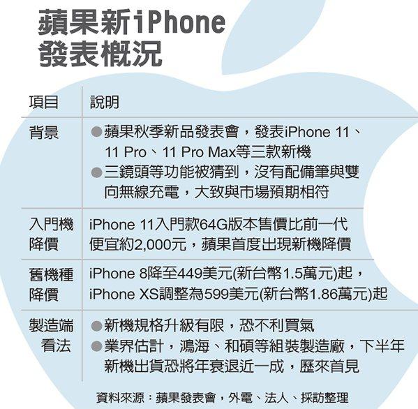 蘋果新iPhone發表概況 圖/經濟日報提供