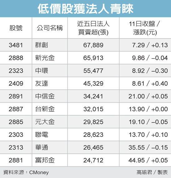 低價股獲法人青睞 圖/經濟日報提供