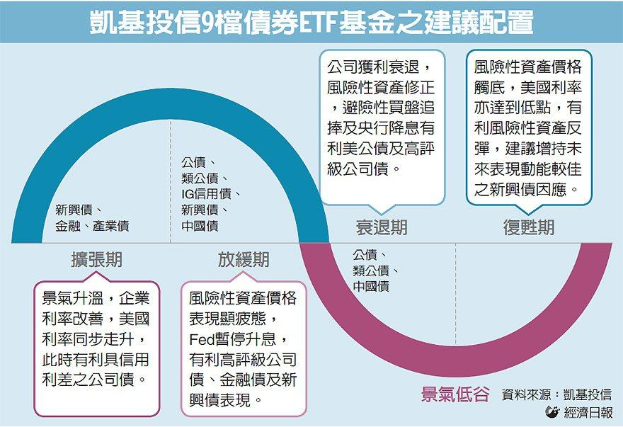 凱基投信9檔債券ETF基金之建議配置 圖/經濟日報提供