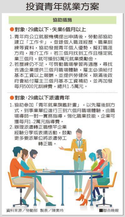 投資青年就業方案。資料來源/勞動部。 製表/陳素玲
