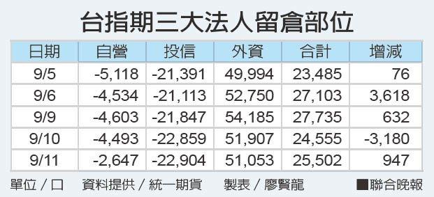 台指期三大法人留倉部位單位/口 資料提供/統一期貨 製表/廖賢龍