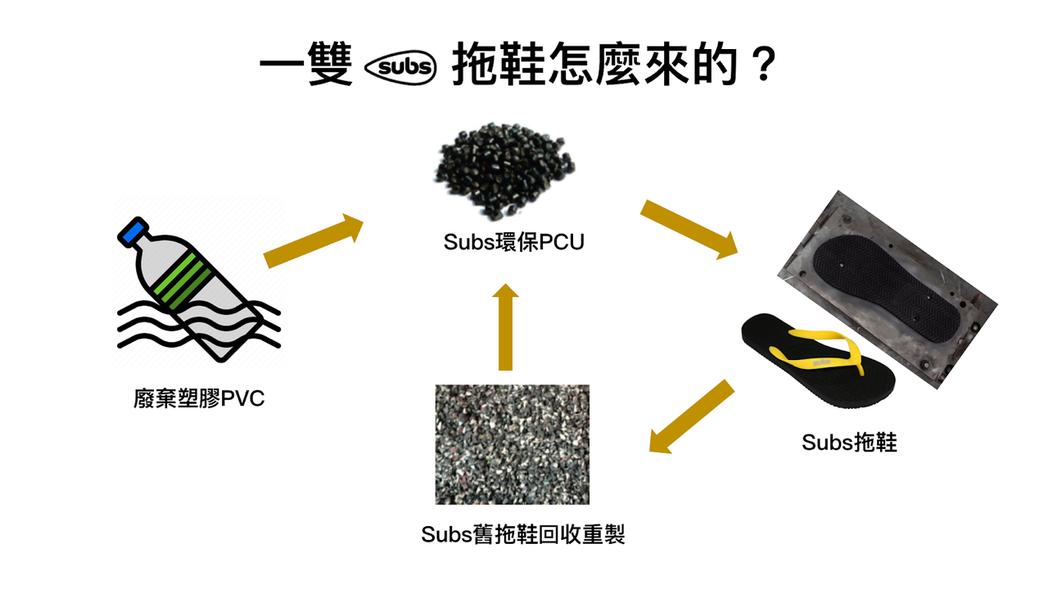 Subs夾腳拖製作過程。 圖/張璦製作