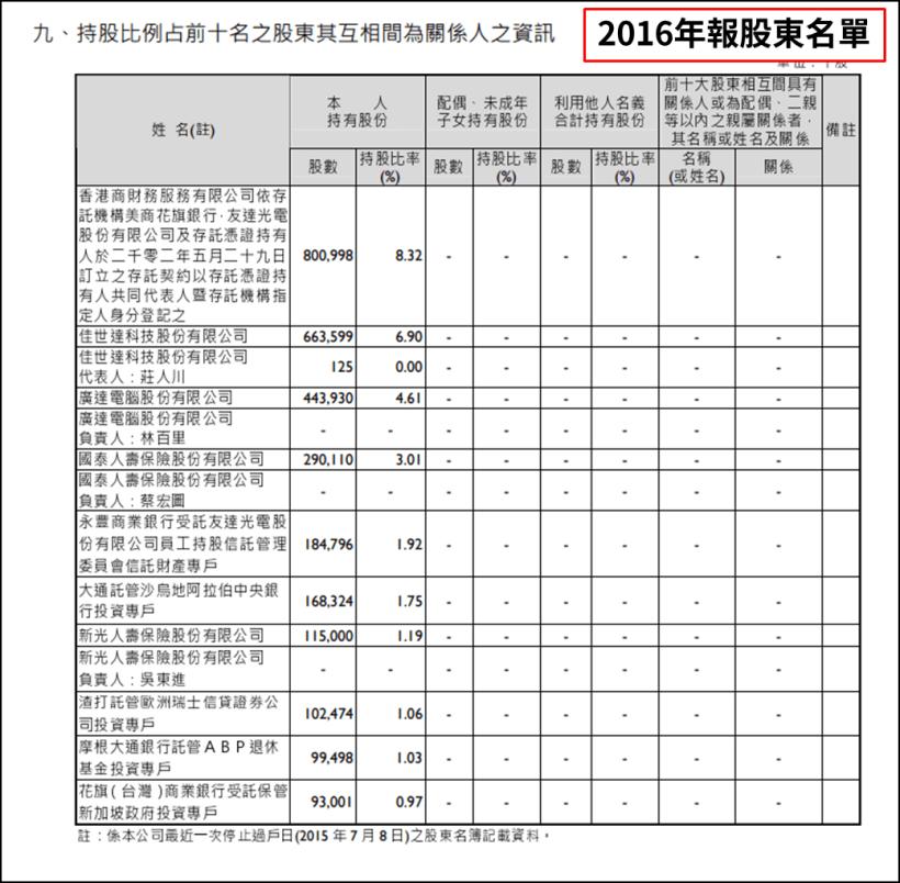 (圖片來源 : 友達105股東會年報)(註 : 以上僅為數據揭露,無推介買賣之意...