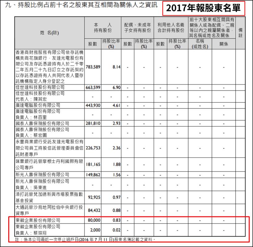 (圖片來源 : 友達106股東會年報)(註 : 以上僅為數據揭露,無推介買賣之意...