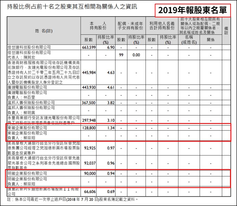 (圖片來源 : 友達108股東會年報)(註 : 以上僅為數據揭露,無推介買賣之意...
