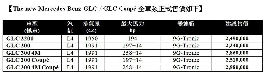 小改款賓士GLC/GLC Coupe台灣市場售價一覽表。 圖/Mercedes-...