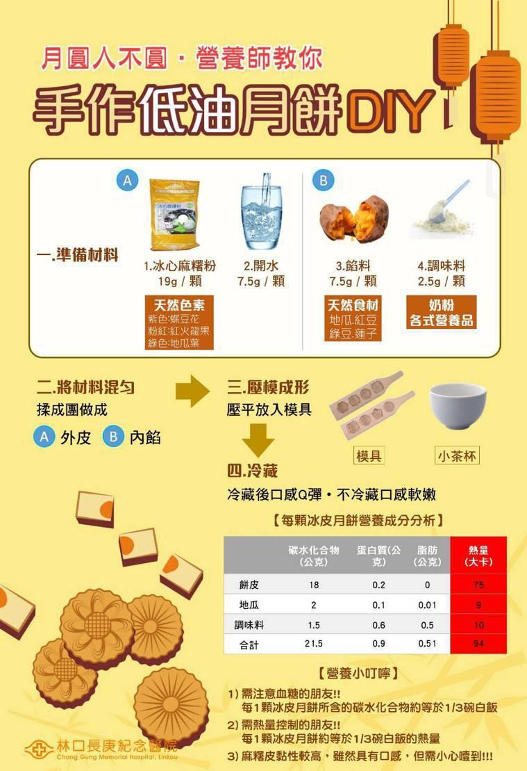 林口長庚營養室特別設計低油冰皮月餅。圖/林口長庚營養室提供