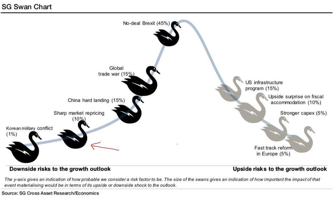 法興天鵝圖表顯示,無協議脫歐是發生機率最高(45%)的「黑天鵝」事件,但對市場衝...
