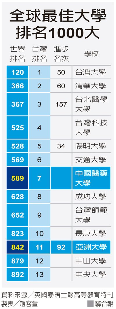 全球最佳大學排名1000大 資料來源/英國泰晤士報高等教育特刊 製表/趙容萱