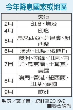 今年降息國家或地區 製表/葉子菁