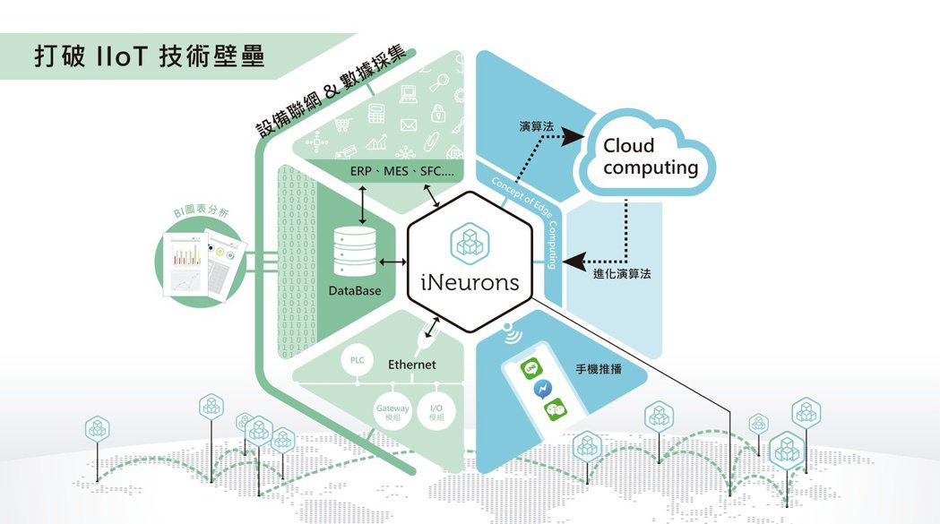 迅杰智能的iNeurons架構。 迅杰智能/提供